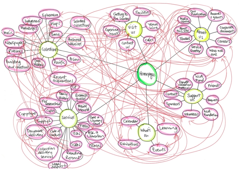 Tree-contentmap-wiki